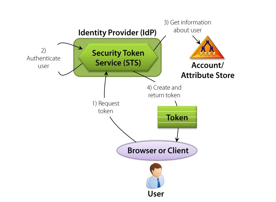Getting identity token from identity provider (or issuer)